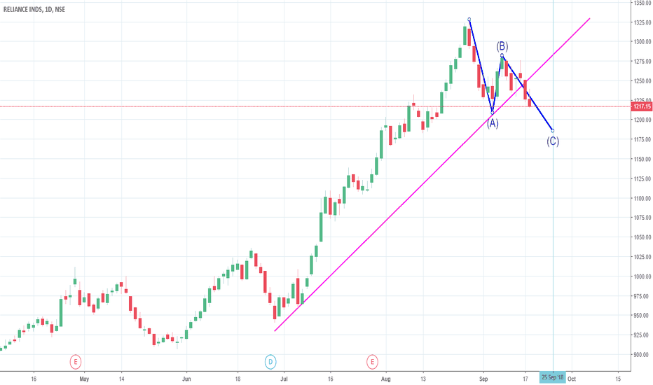 RELIANCE: RELIANCE Chart Analysis - (18th Sep 2018)