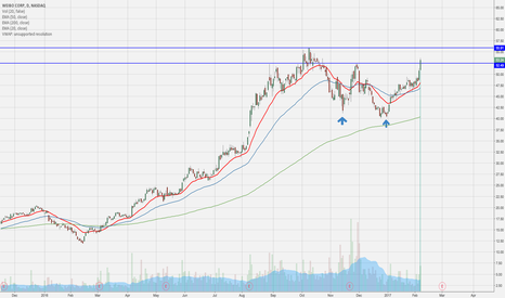 WB: Great close above the price target for double bottom