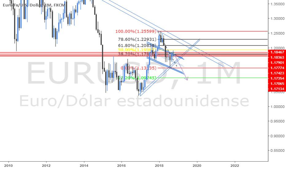 EURUSD: posibles ventas