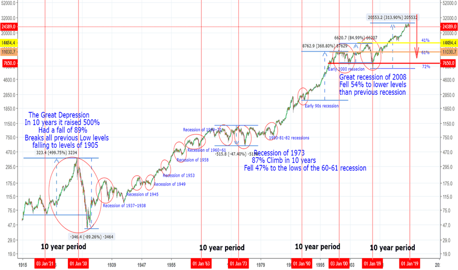 DJI: recession or not?