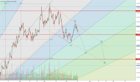 EURUSD: EUR/USD - inicio de tendencia bajista