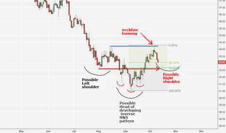 DXY: DXY forms neckline of big inverted H&S pattern