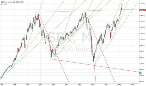 SPX: Very Interesting Long Term Trends