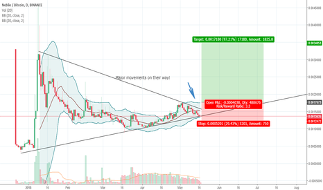 NEBLBTC: Ascending Wedge Break Out - NEBL