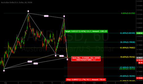 AUDUSD: Aud/Usd Gartley LONG