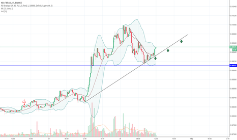 NEOBTC: Did this 3 hours ago and bouncing off raising trend line perfect