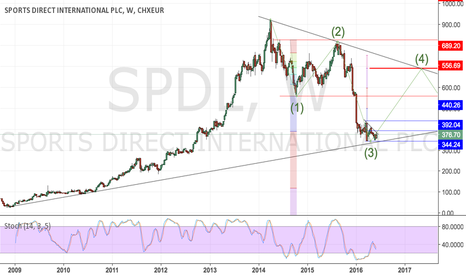 SPD: JD Sports projection