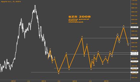 AAPL: AAPL 2012 vs ZS 2008