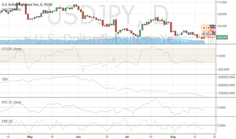USDJPY: USDJPY long for some days