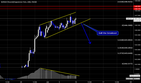 GBPJPY: GBPJPY Sell Setup By Wave Analysis
