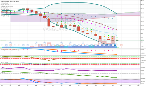 VNR: pennies to thousands long term natural gas big dividend