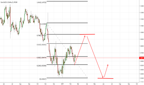 EURUSD: EURUSD PREDICTION FOR A FEW WEEKS