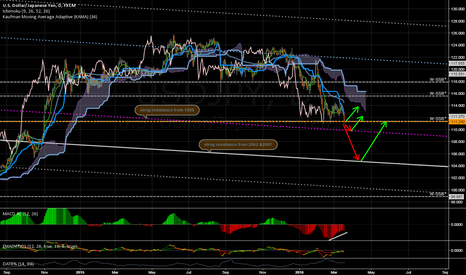 USDJPY: USDJPY is ready for the SHORT trip!