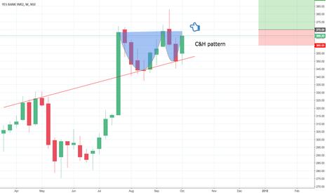 YESBANK: Yes bank C&H pattern