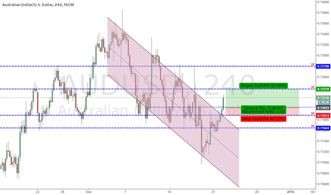 AUDUSD: Analysis AUDUSD - 22/12/2015