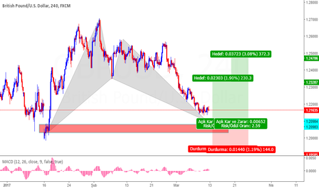 GBPUSD: GBPUSD Demand Zone+Bat Pattern
