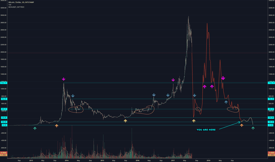 BTCUSD: If BCH was bitcoin, this would be the price since 2012