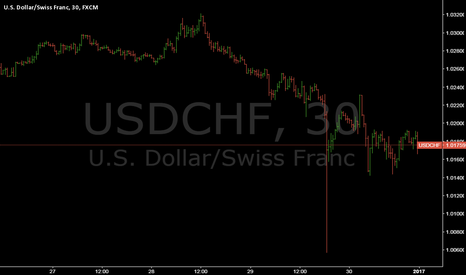 USDCHF: USDCHF @ worst major cross-rate (of 21 pairs) last 52nd week `16