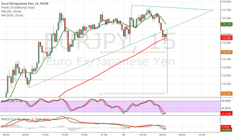 EURJPY: EJ - 15m - Triangle break and potential limit