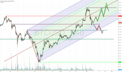 BTCUSD: Don't miss it bro <3