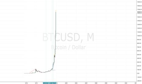 BTCUSD: Burbuja desatada el bitcoin