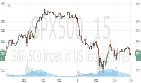 SPX500: FX: xauusd trading lower and seems like short
