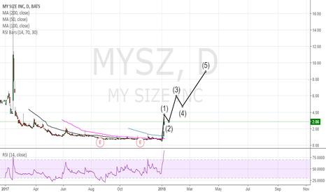 MYSZ: BUY