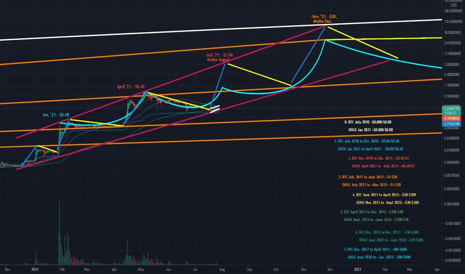 Dogecoin USD-Chart-TradingView