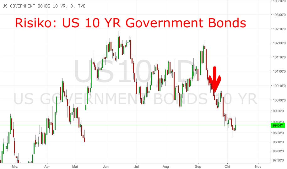 Abbau der FED Bilanz: Zinsanstieg in den USA
