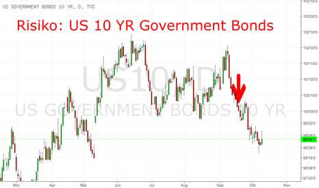 US10: Abbau der FED Bilanz: Zinsanstieg in den USA