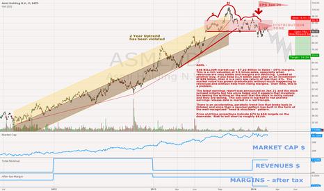 ASML: ASML Holdings ASML - Reversal Pattern & Downtrend