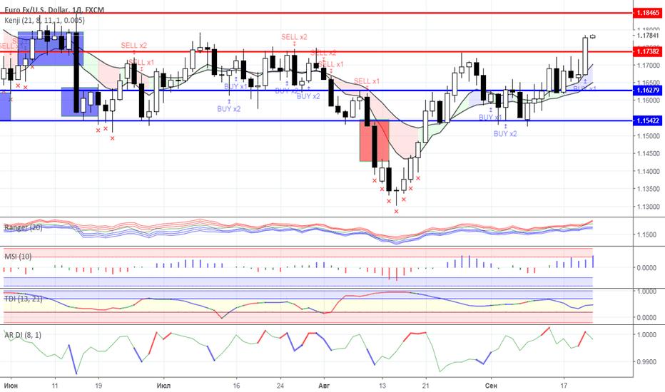 EURUSD: Диапазонная торговля: валютный рынок на 21.09.2018 года