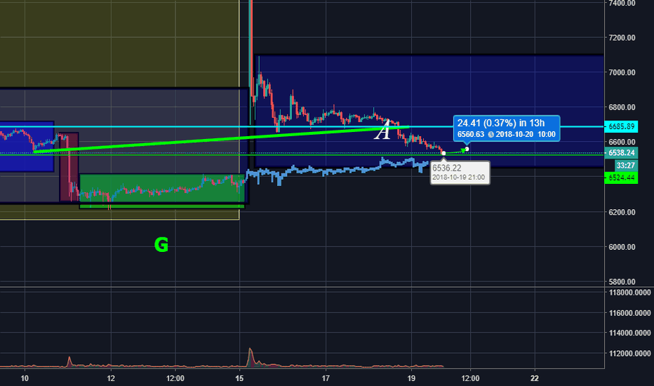 BTCUSDT: Daily Update on BTC USDT BINANCE