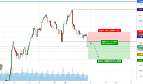 GBPUSD: double top on 4h