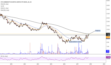 NICK: Nickel could see a trend reversal after 2yr+ double bottom