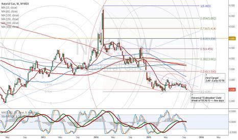 NG1!: NG1! Weekly Chart Reversal Estimations