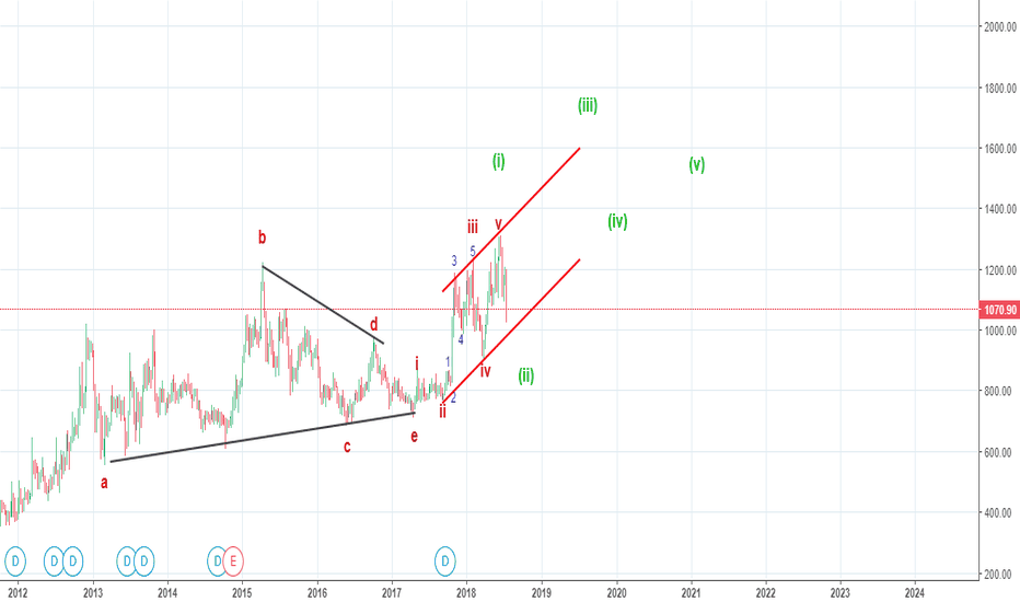 UBL: Elliott waves -  A potential multi month post triangle thrust