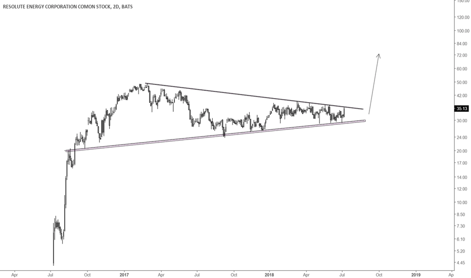 REN: Massive trend continuation pattern ready to set off - REN