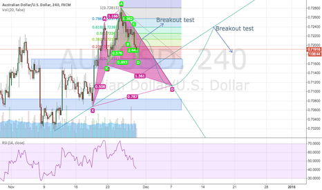 AUDUSD: AUDUSD overall highlevel idea