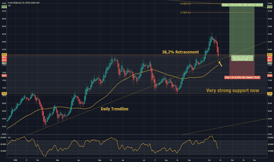 UKOIL: BREAKOUT! Nice chance to buy and fly #WEEKLYOVERVIEW