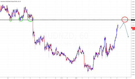 AUDNZD: AUD/NZD sell zone