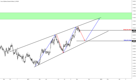 EURNZD: 1800 pips to collect on EURNZD