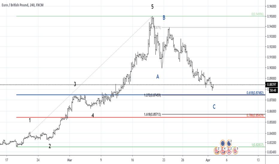 aripi btc tradingview)