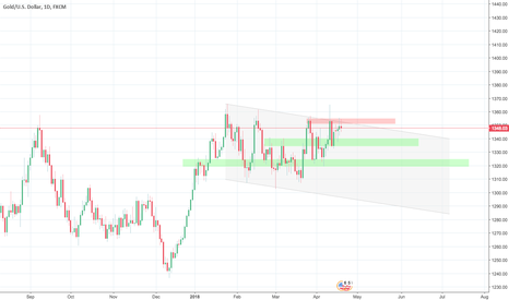 XAUUSD: GOLD, D1, sell - resistance + channel stop the price