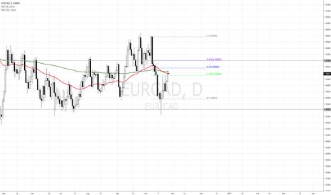 EURCAD: EUR/CAD Short after pullback