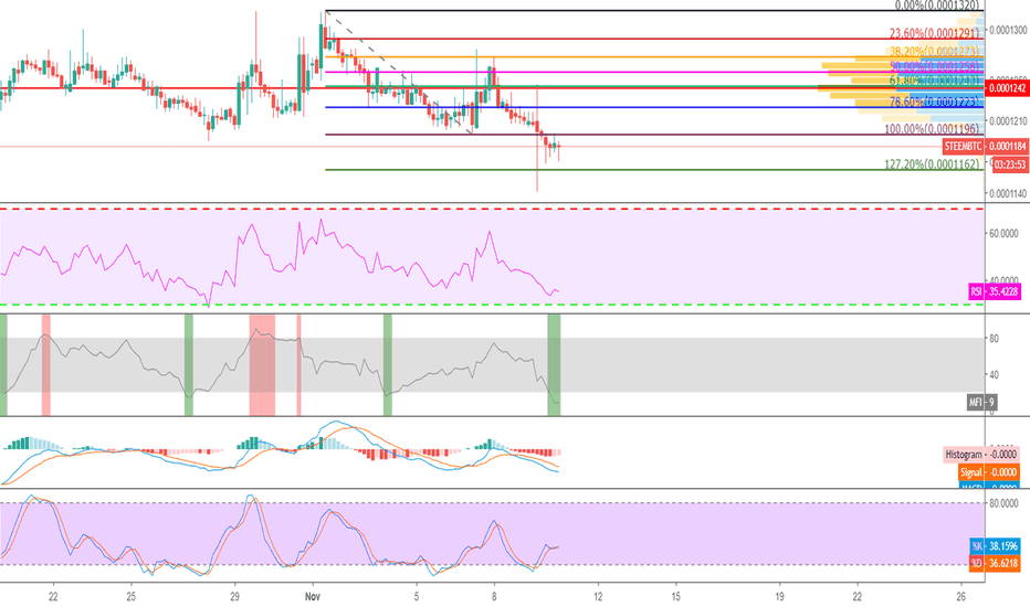 STEEMBTC: STEEM is Ready for BIG Rally. 13-40% Profit Expected in ST.