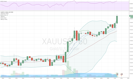 XAUUSD: Gold awaits consolidation above 200-day SMA