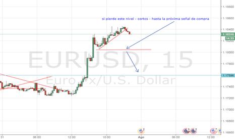 EURUSD: EUR/USD - SHORT - SI PIERDE NIVEL