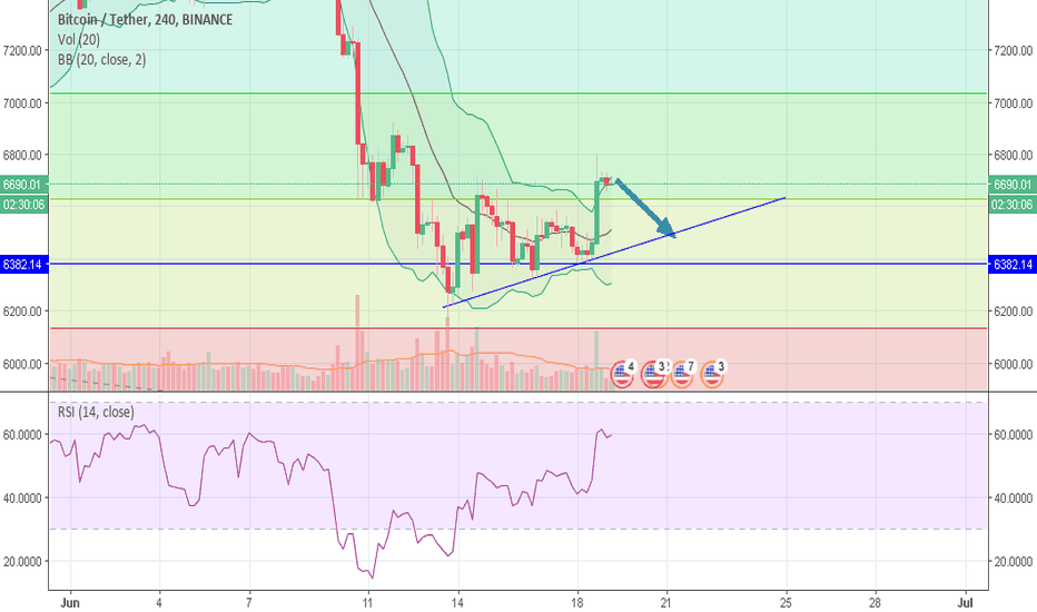 BTCUSDT: I think it will happen