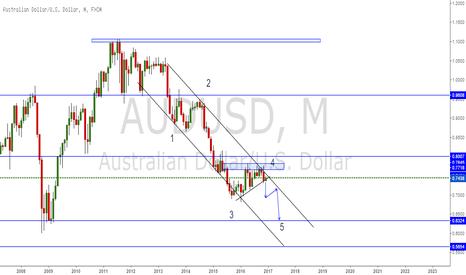 AUDUSD: AUD/USD elliot wave